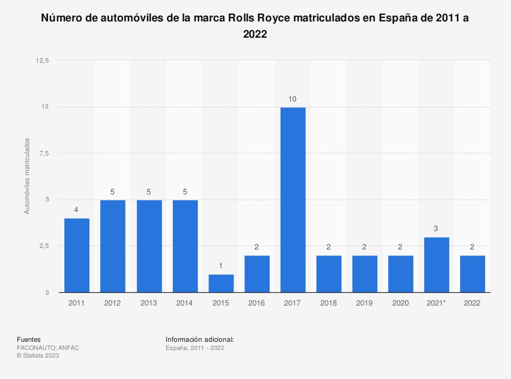 Estadística: Número de automóviles de la marca Rolls Royce matriculados en España de 2011 a 2018 | Statista