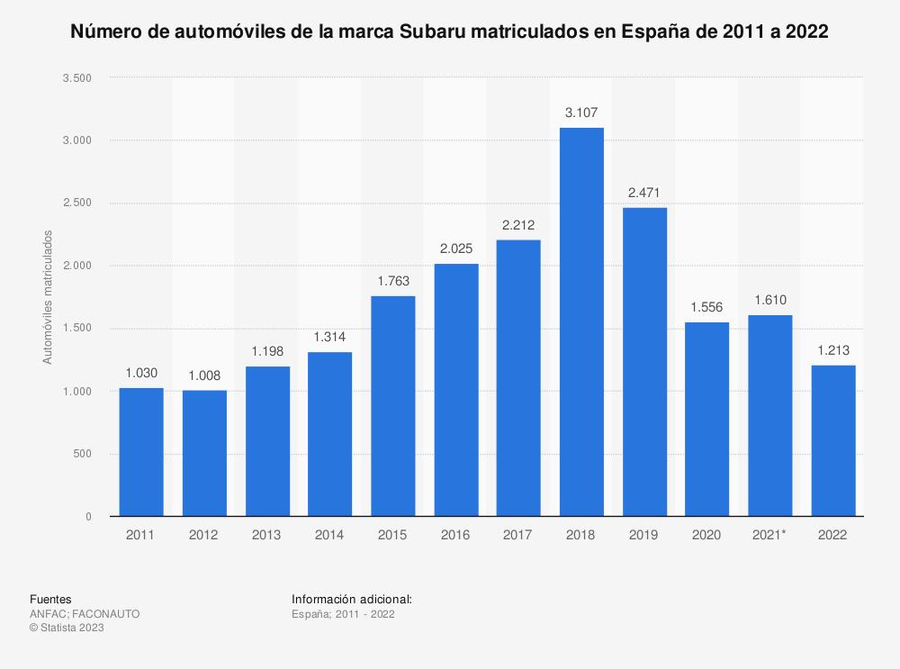 Estadística: Número de automóviles de la marca Subaru matriculados en España de 2011 a 2019 | Statista