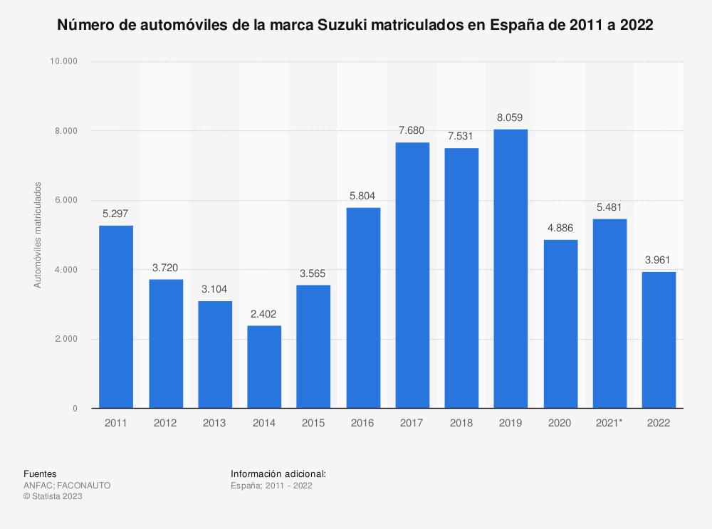 Estadística: Número de automóviles de la marca Suzuki matriculados en España de 2011 a 2018 | Statista