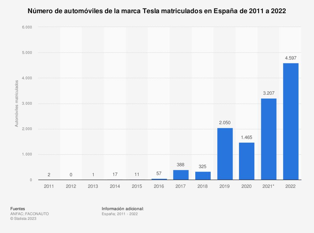 Estadística: Número de automóviles de la marca Tesla matriculados en España de 2011 a 2018 | Statista