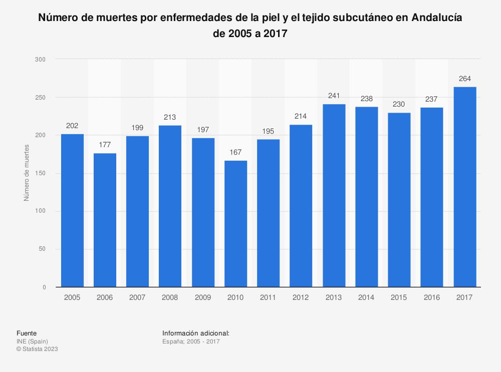 Estadística: Número de muertes por enfermedades de la piel y el tejido subcutáneo en Andalucía de 2005 a 2017 | Statista