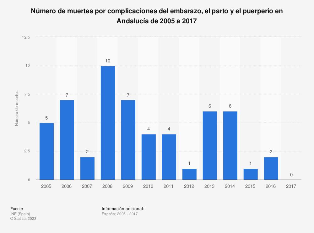 Estadística: Número de muertes por complicaciones del embarazo, el parto y el puerperio en Andalucía de 2005 a 2017 | Statista