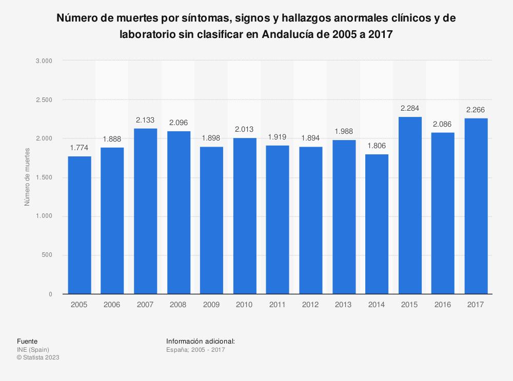 Estadística: Número de muertes por síntomas, signos y hallazgos anormales clínicos y de laboratorio sin clasificar en Andalucía de 2005 a 2017 | Statista