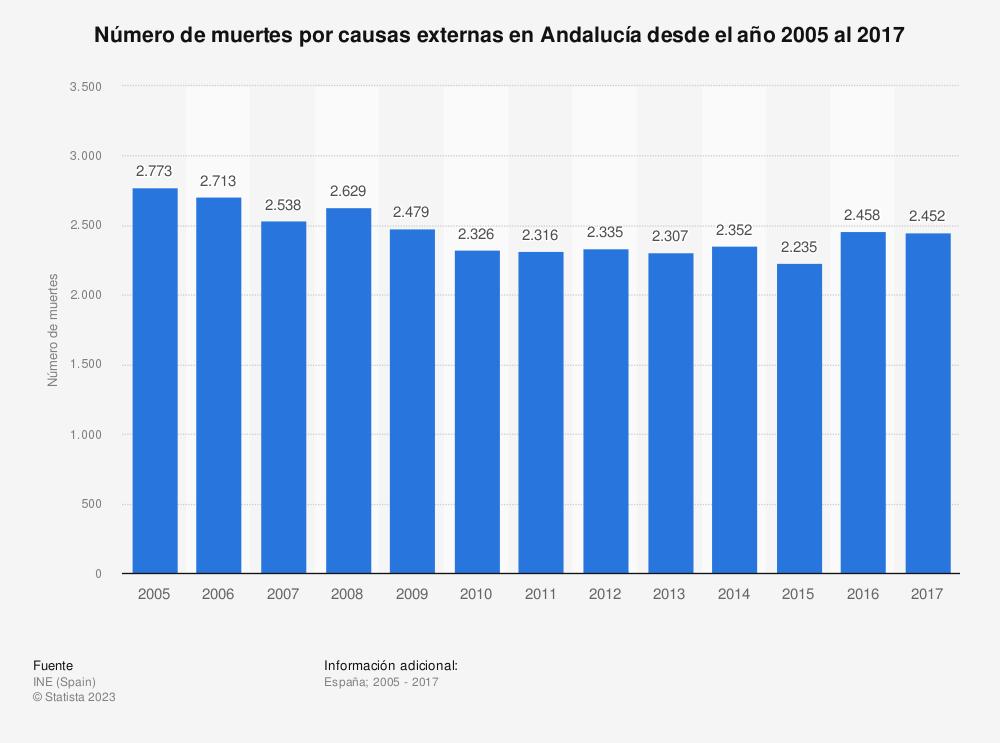 Estadística: Número de muertes por causas externas en Andalucía desde el año 2005 al 2017 | Statista