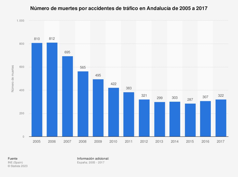 Estadística: Número de muertes por accidentes de tráfico en Andalucía de 2005 a 2017 | Statista