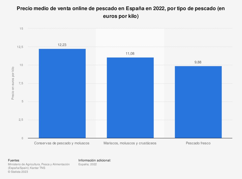 Estadística: Precio medio de venta online de pescado en España en 2018, por tipo de pescado (en euros por kilo) | Statista