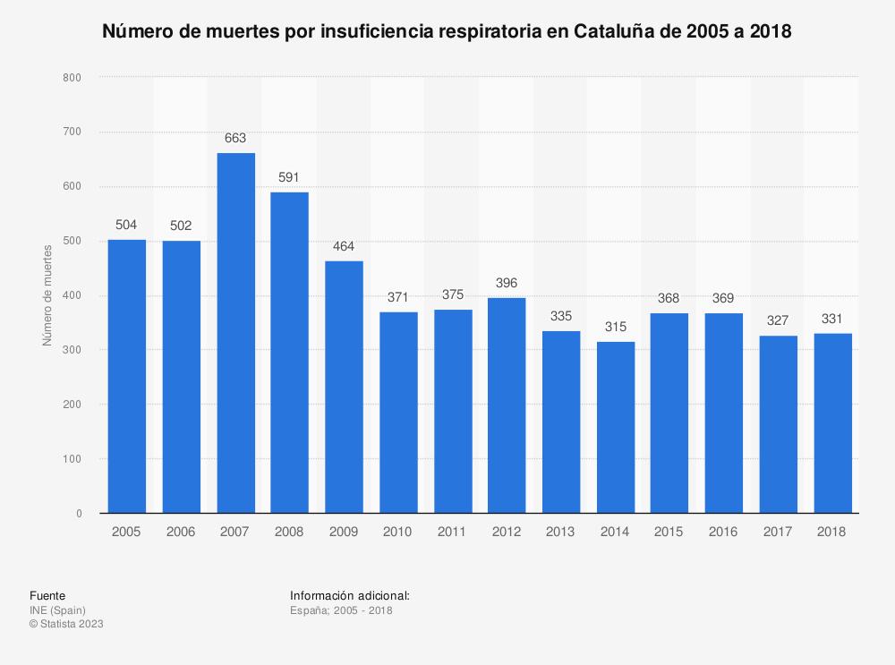 Estadística: Número de muertes por insuficiencia respiratoria en Cataluña de 2005 a 2018 | Statista