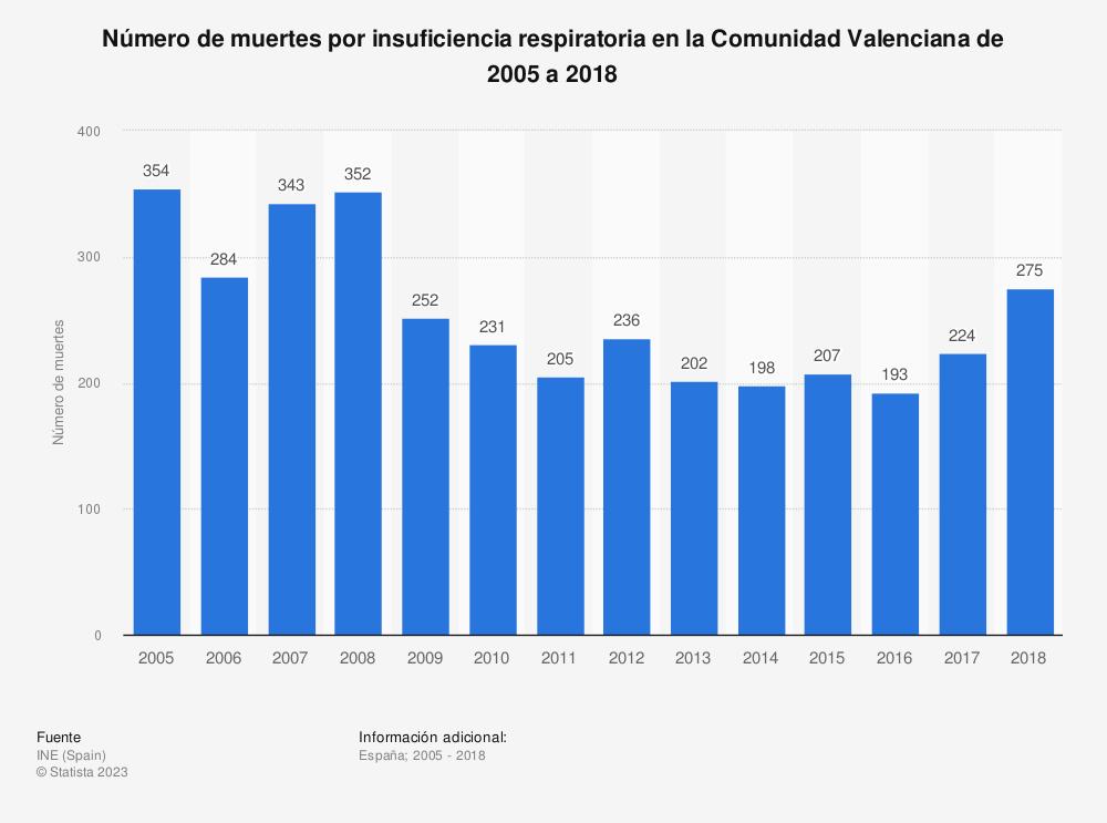 Estadística: Número de muertes por insuficiencia respiratoria en la Comunidad Valenciana de 2005 a 2017 | Statista