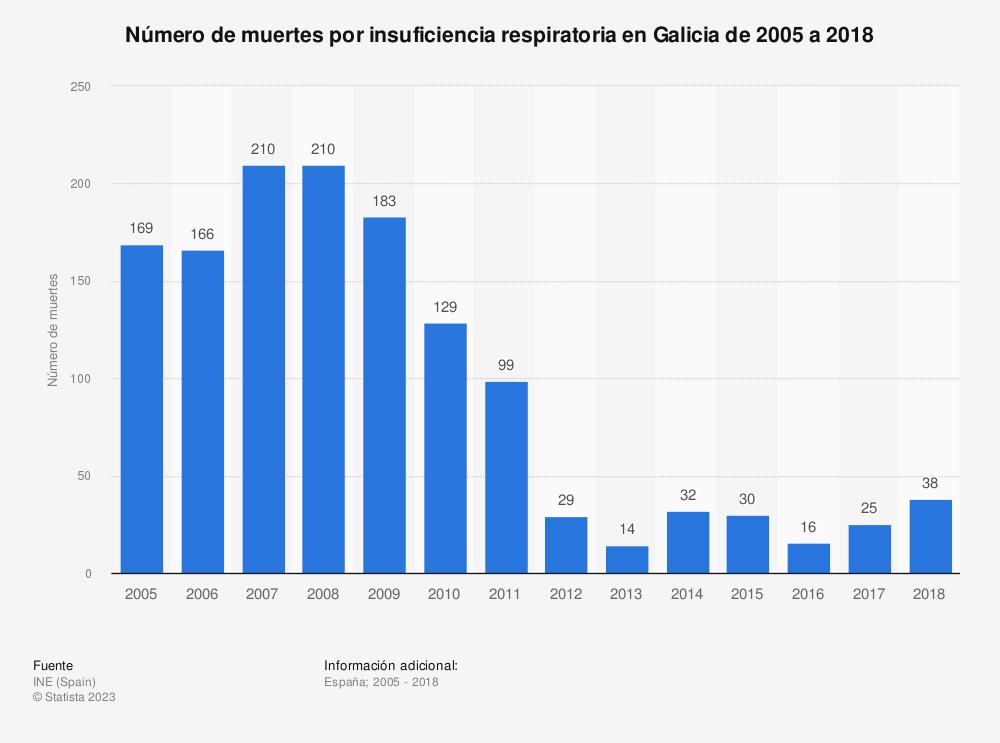 Estadística: Número de muertes por insuficiencia respiratoria en Galicia de 2005 a 2017 | Statista