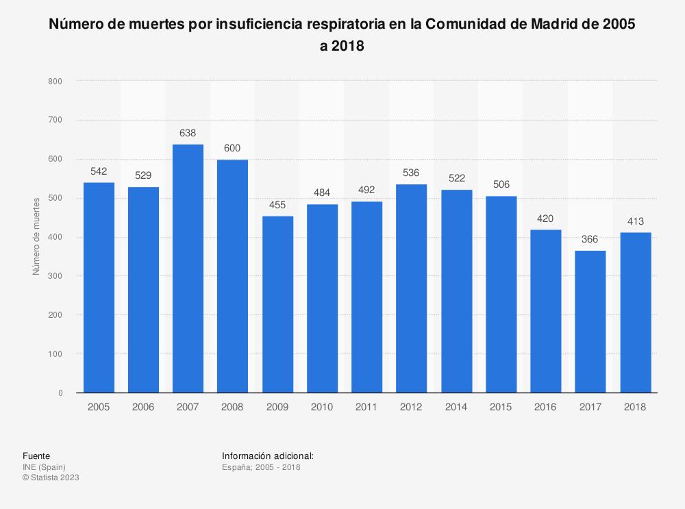 Estadística: Número de muertes por insuficiencia respiratoria en la Comunidad de Madrid de 2005 a 2018 | Statista