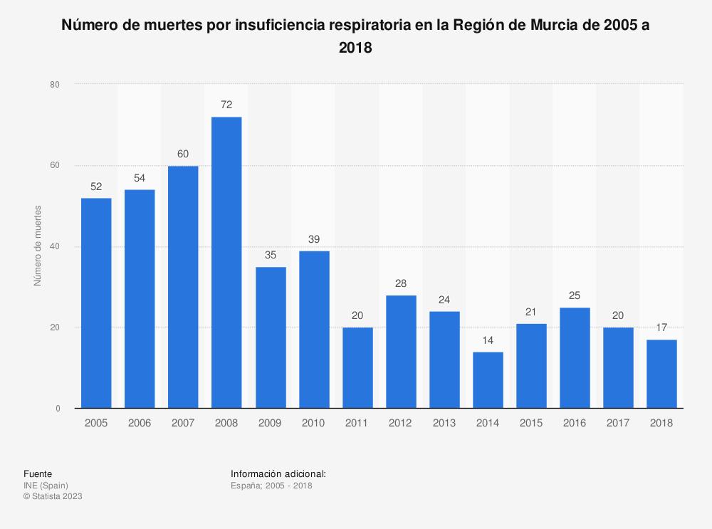 Estadística: Número de muertes por insuficiencia respiratoria en la Región de Murcia de 2005 a 2017 | Statista
