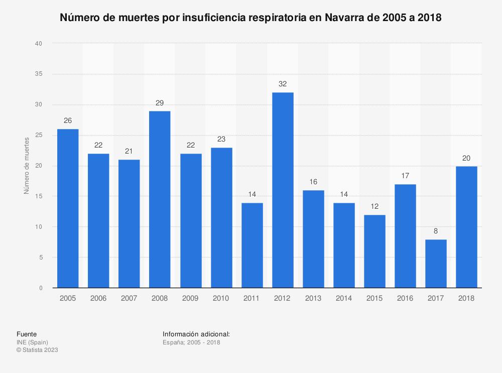 Estadística: Número de muertes por insuficiencia respiratoria en Navarra de 2005 a 2017 | Statista