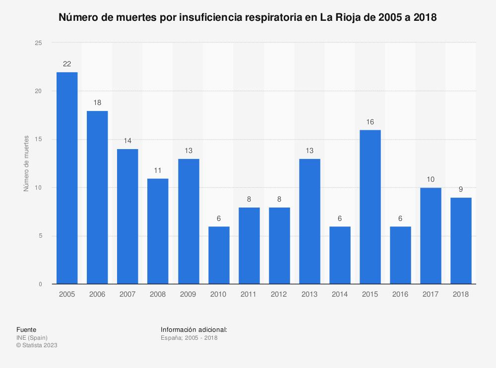 Estadística: Número de muertes por insuficiencia respiratoria en La Rioja de 2005 a 2018 | Statista