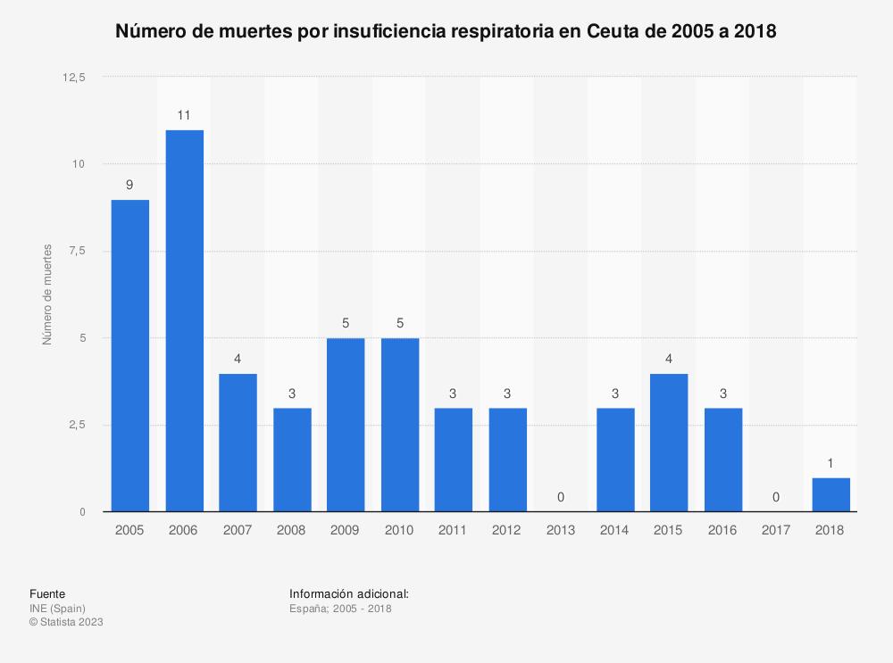 Estadística: Número de muertes por insuficiencia respiratoria en Ceuta de 2005 a 2018 | Statista