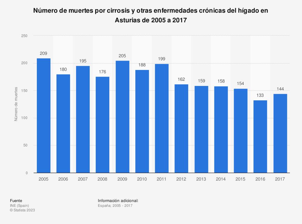 Estadística: Número de muertes por cirrosis y otras enfermedades crónicas del hígado en Asturias de 2005 a 2017 | Statista