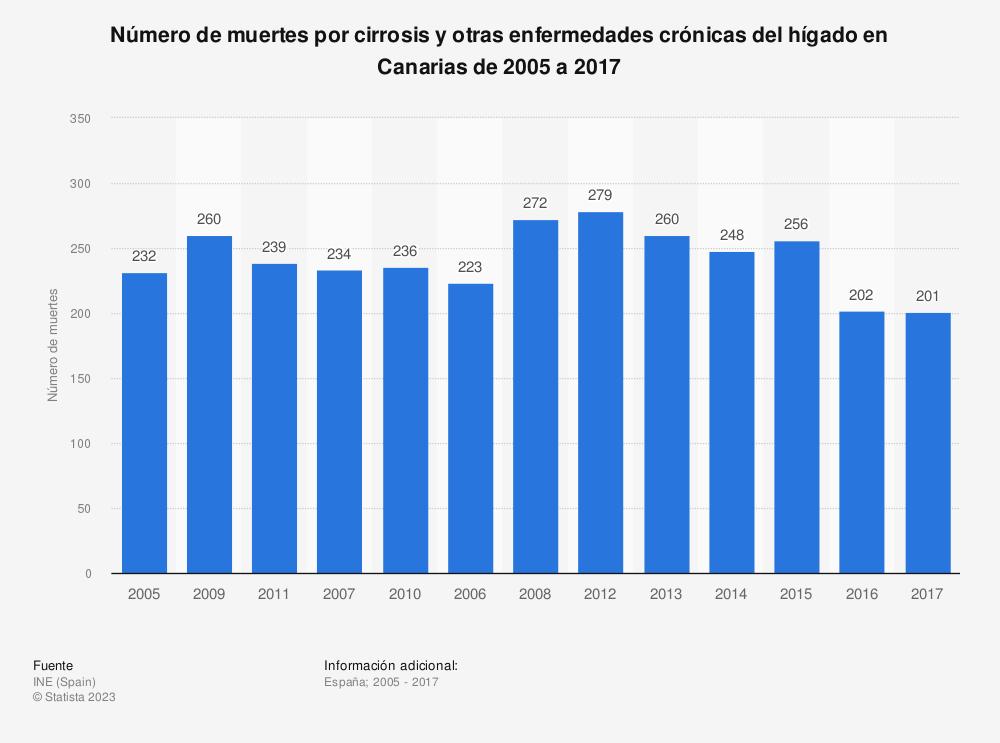 Estadística: Número de muertes por cirrosis y otras enfermedades crónicas del hígado en Canarias de 2005 a 2017 | Statista