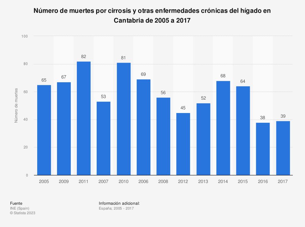 Estadística: Número de muertes por cirrosis y otras enfermedades crónicas del hígado en Cantabria de 2005 a 2017 | Statista