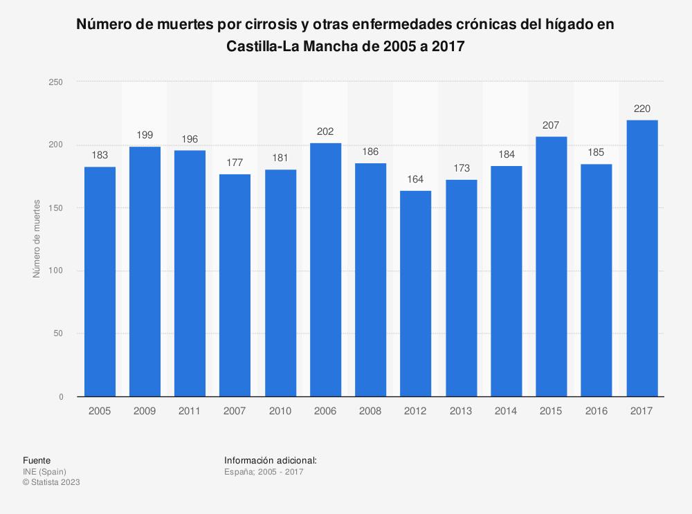Estadística: Número de muertes por cirrosis y otras enfermedades crónicas del hígado en Castilla-La Mancha de 2005 a 2017 | Statista