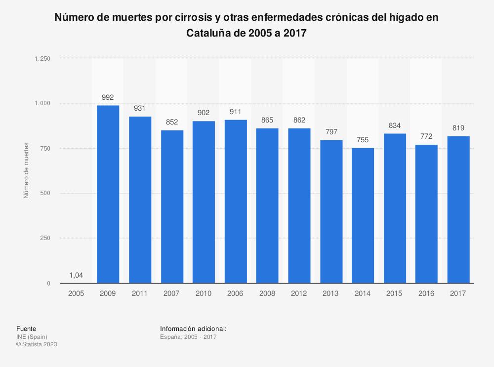 Estadística: Número de muertes por cirrosis y otras enfermedades crónicas del hígado en Cataluña de 2005 a 2017 | Statista
