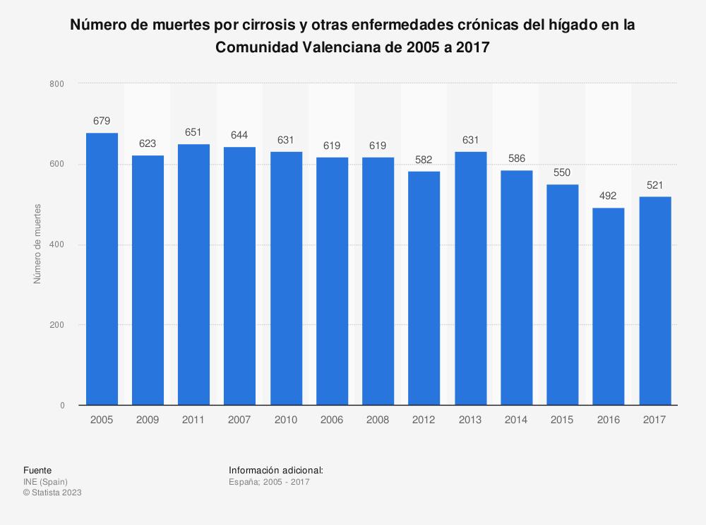 Estadística: Número de muertes por cirrosis y otras enfermedades crónicas del hígado en la Comunidad Valenciana de 2005 a 2017 | Statista