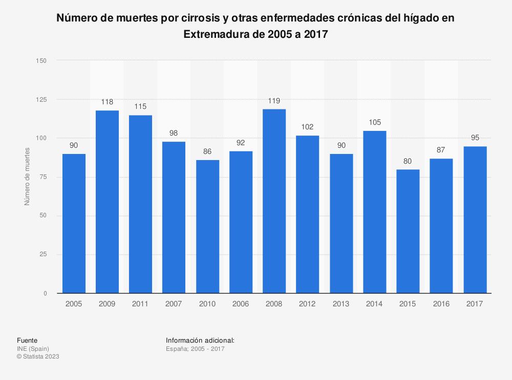 Estadística: Número de muertes por cirrosis y otras enfermedades crónicas del hígado en Extremadura de 2005 a 2017 | Statista