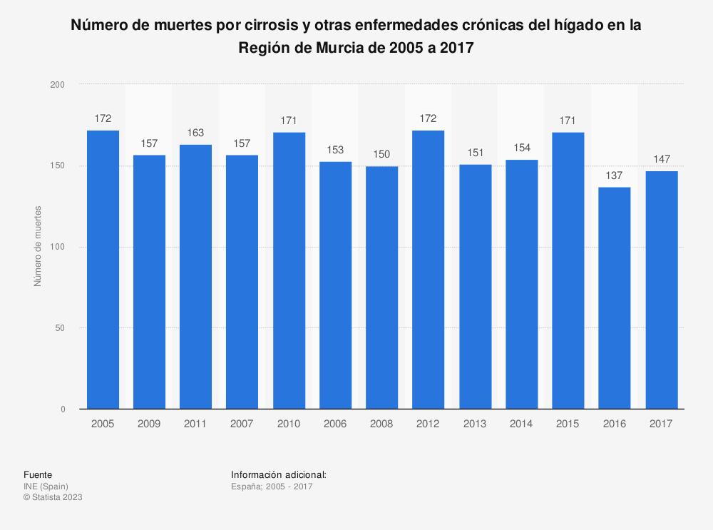 Estadística: Número de muertes por cirrosis y otras enfermedades crónicas del hígado en la Región de Murcia de 2005 a 2017 | Statista