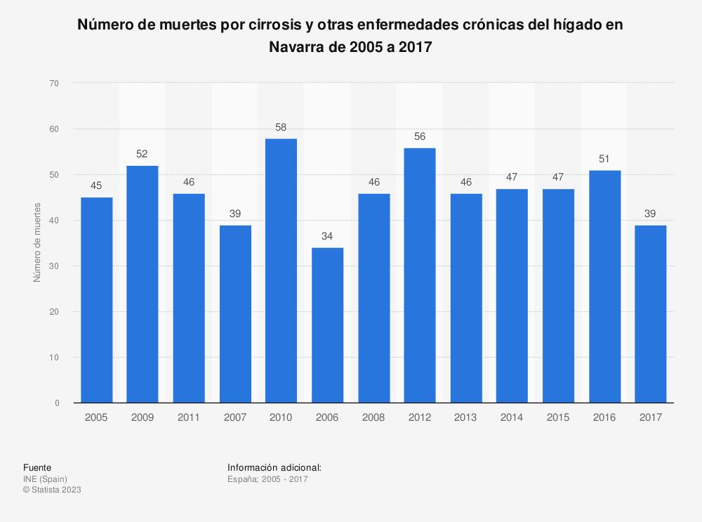 Estadística: Número de muertes por cirrosis y otras enfermedades crónicas del hígado en Navarra de 2005 a 2017 | Statista