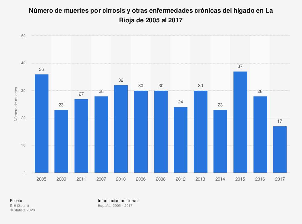 Estadística: Número de muertes por cirrosis y otras enfermedades crónicas del hígado en La Rioja de 2005 al 2017 | Statista