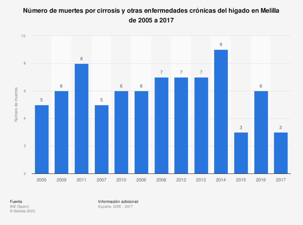 Estadística: Número de muertes por cirrosis y otras enfermedades crónicas del hígado en Melilla de 2005 a 2017 | Statista