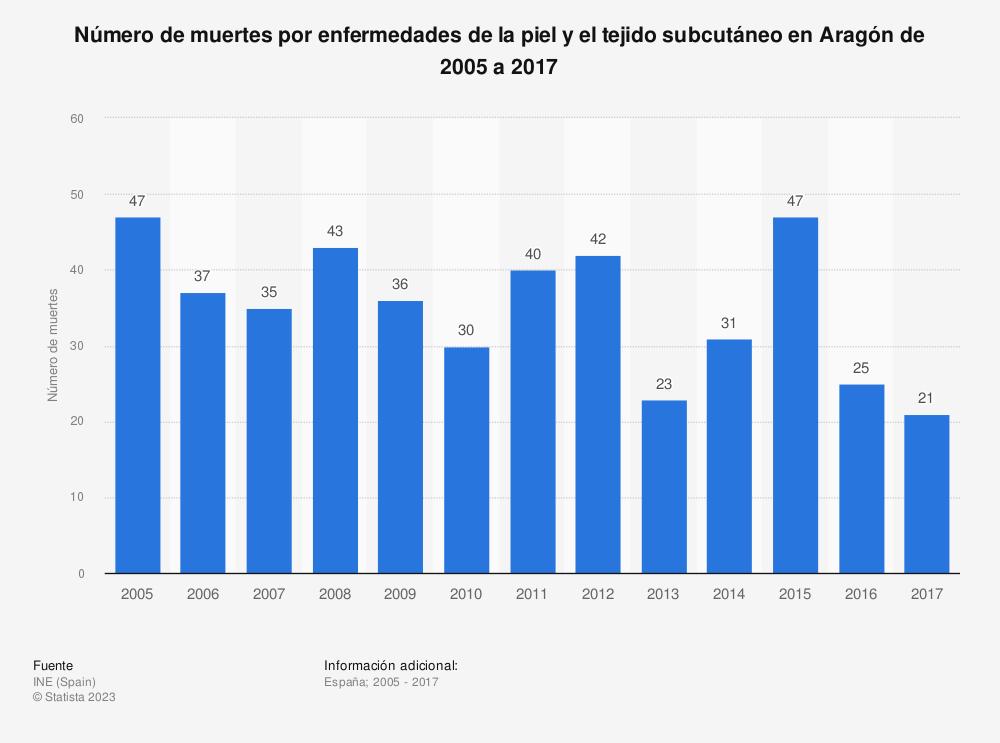 Estadística: Número de muertes por enfermedades de la piel y el tejido subcutáneo en Aragón de 2005 a 2017 | Statista
