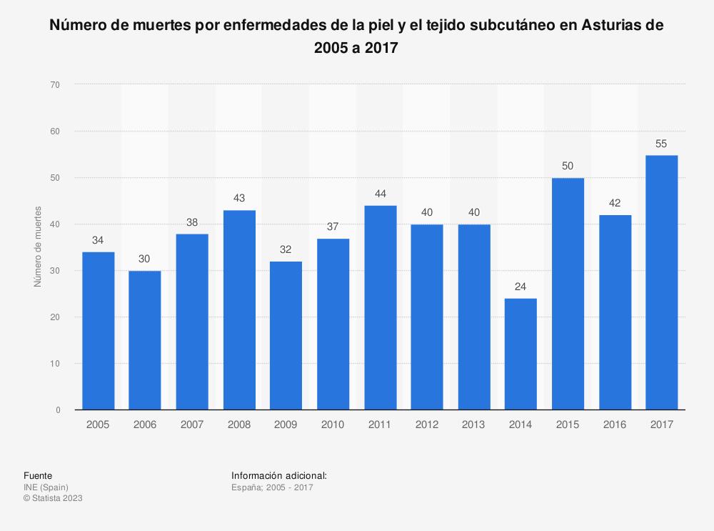 Estadística: Número de muertes por enfermedades de la piel y el tejido subcutáneo en Asturias de 2005 a 2017 | Statista