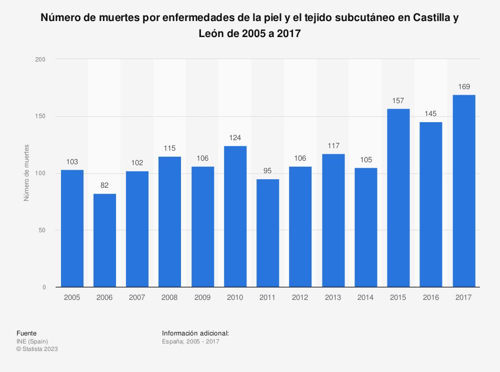 Estadística: Número de muertes por enfermedades de la piel y el tejido subcutáneo en Castilla y León de 2005 a 2017 | Statista