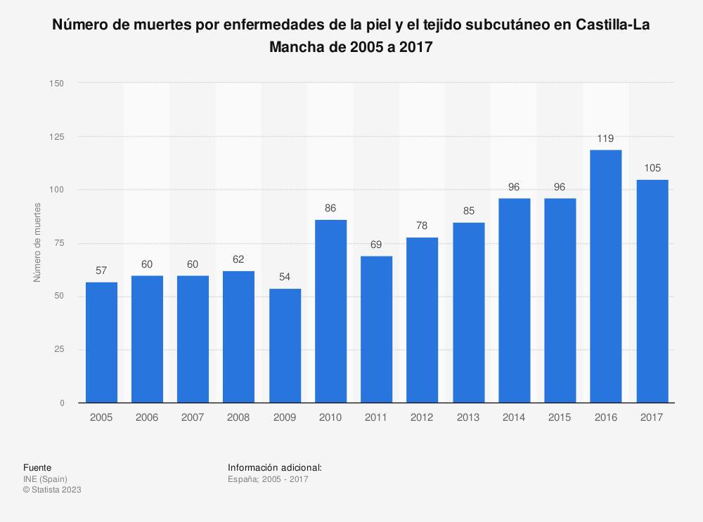 Estadística: Número de muertes por enfermedades de la piel y el tejido subcutáneo en Castilla-La Mancha de 2005 a 2017 | Statista