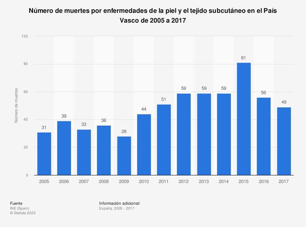 Estadística: Número de muertes por enfermedades de la piel y el tejido subcutáneo en el País Vasco de 2005 a 2017 | Statista