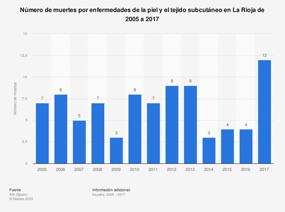 Estadística: Número de muertes por enfermedades de la piel y el tejido subcutáneo en La Rioja de 2005 a 2017 | Statista
