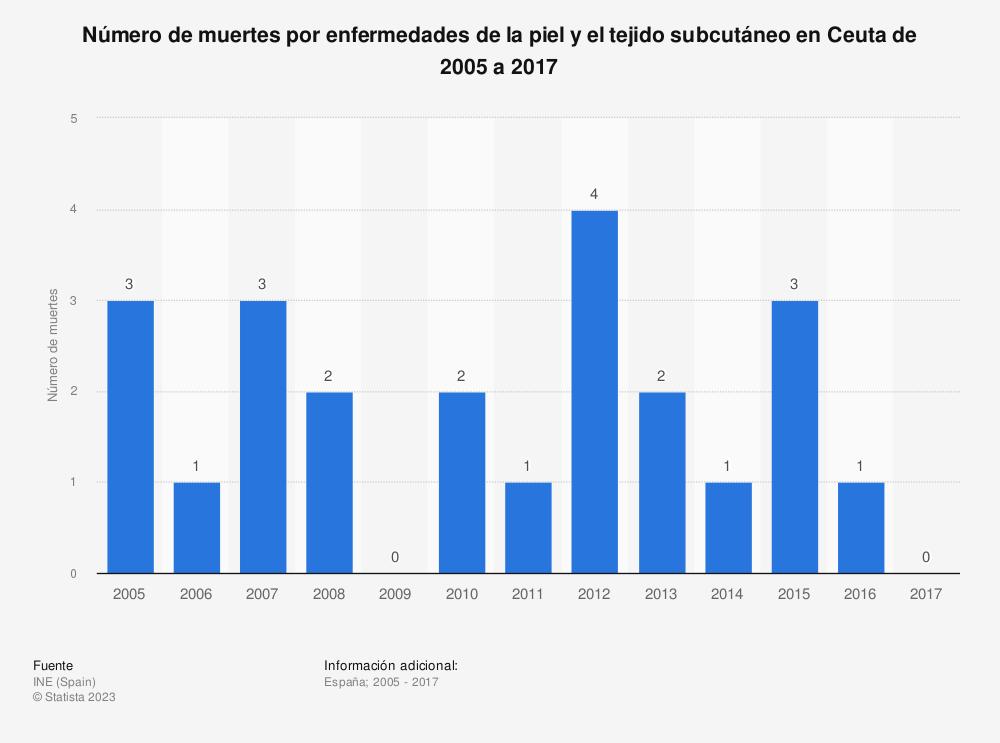 Estadística: Número de muertes por enfermedades de la piel y el tejido subcutáneo en Ceuta de 2005 a 2017 | Statista