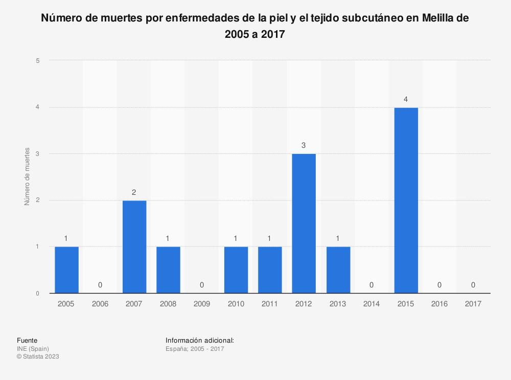 Estadística: Número de muertes por enfermedades de la piel y el tejido subcutáneo en Melilla de 2005 a 2017 | Statista
