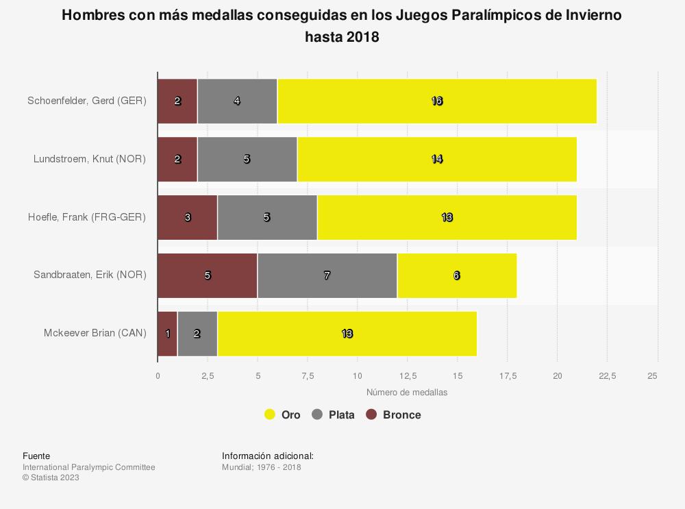 Estadística: Hombres con más medallas conseguidas en los Juegos Paralímpicos de Invierno hasta 2018 | Statista