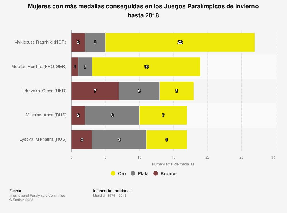 Estadística: Mujeres con más medallas conseguidas en los Juegos Paralímpicos de Invierno hasta 2018 | Statista