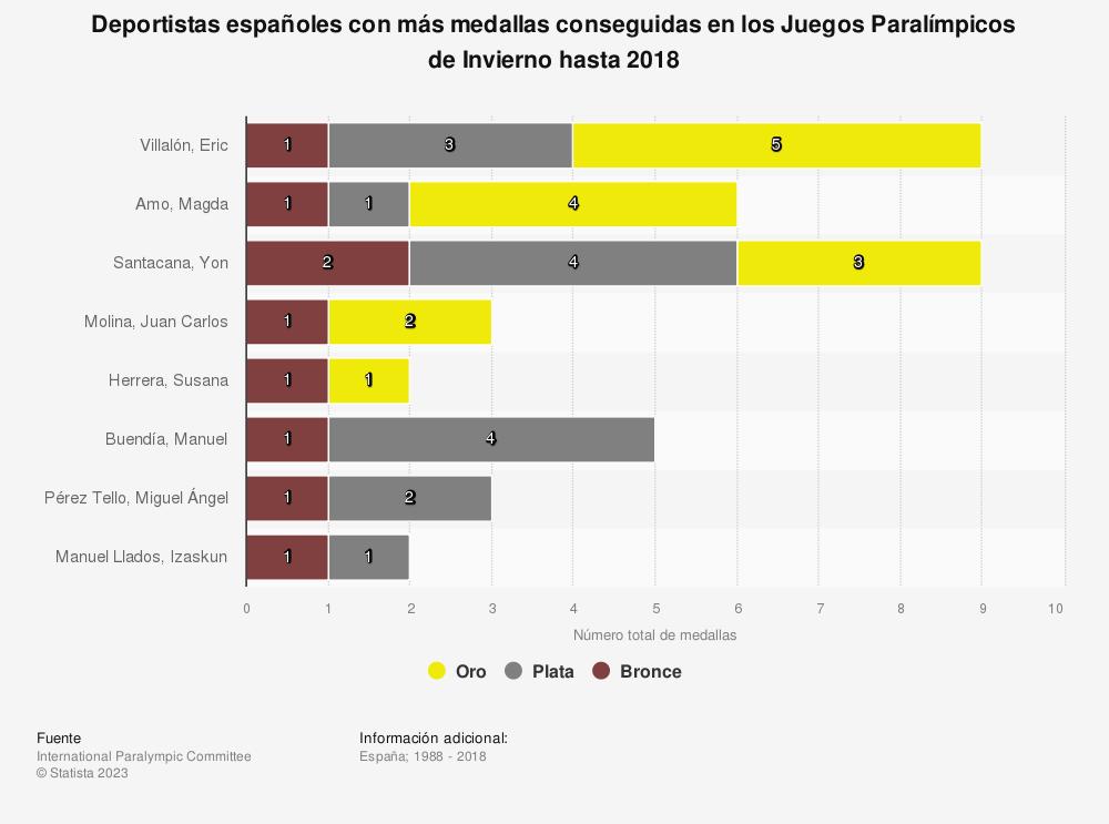 Estadística: Deportistas españoles con más medallas conseguidas en los Juegos Paralímpicos de Invierno hasta 2018 | Statista