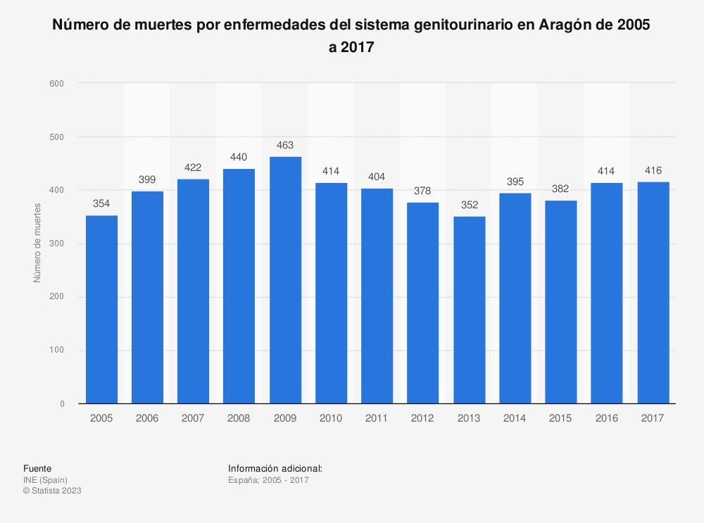 Estadística: Número de muertes por enfermedades del sistema genitourinario en Aragón de 2005 a 2017 | Statista