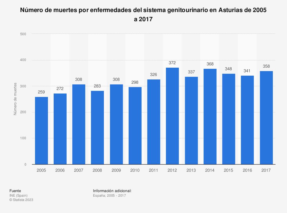 Estadística: Número de muertes por enfermedades del sistema genitourinario en Asturias de 2005 a 2017 | Statista
