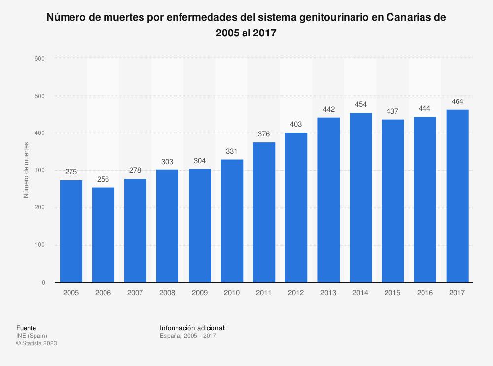 Estadística: Número de muertes por enfermedades del sistema genitourinario en Canarias de 2005 al 2017 | Statista