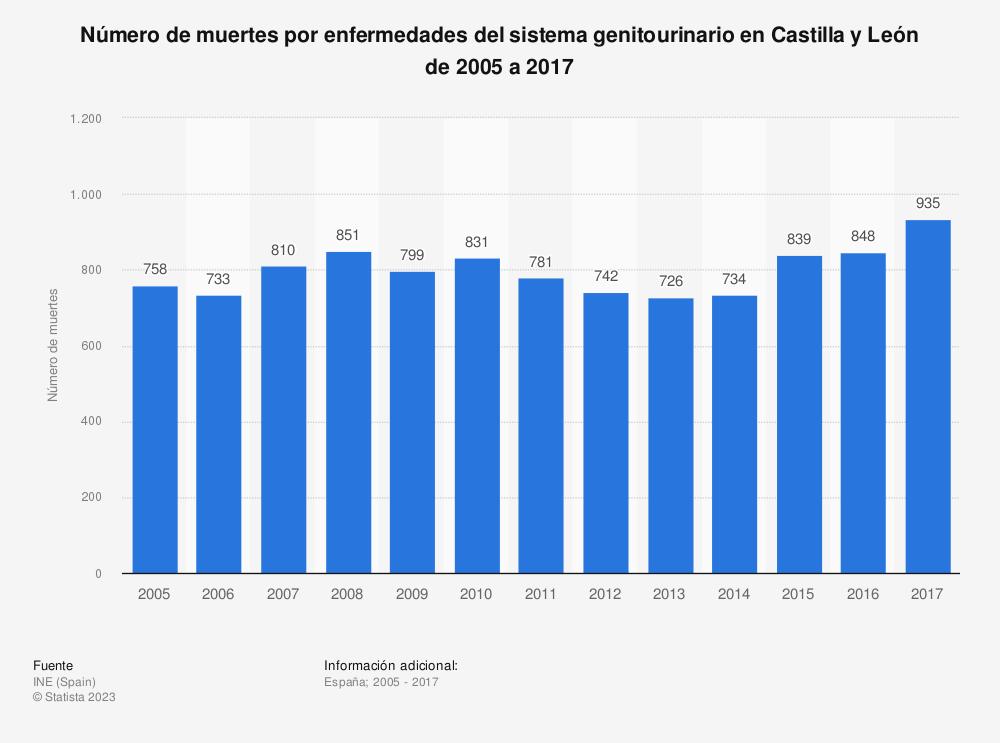 Estadística: Número de muertes por enfermedades del sistema genitourinario en Castilla y León de 2005 a 2017 | Statista