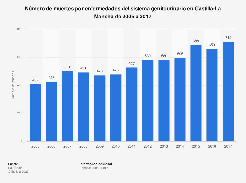 Estadística: Número de muertes por enfermedades del sistema genitourinario en Castilla-La Mancha de 2005 a 2017 | Statista