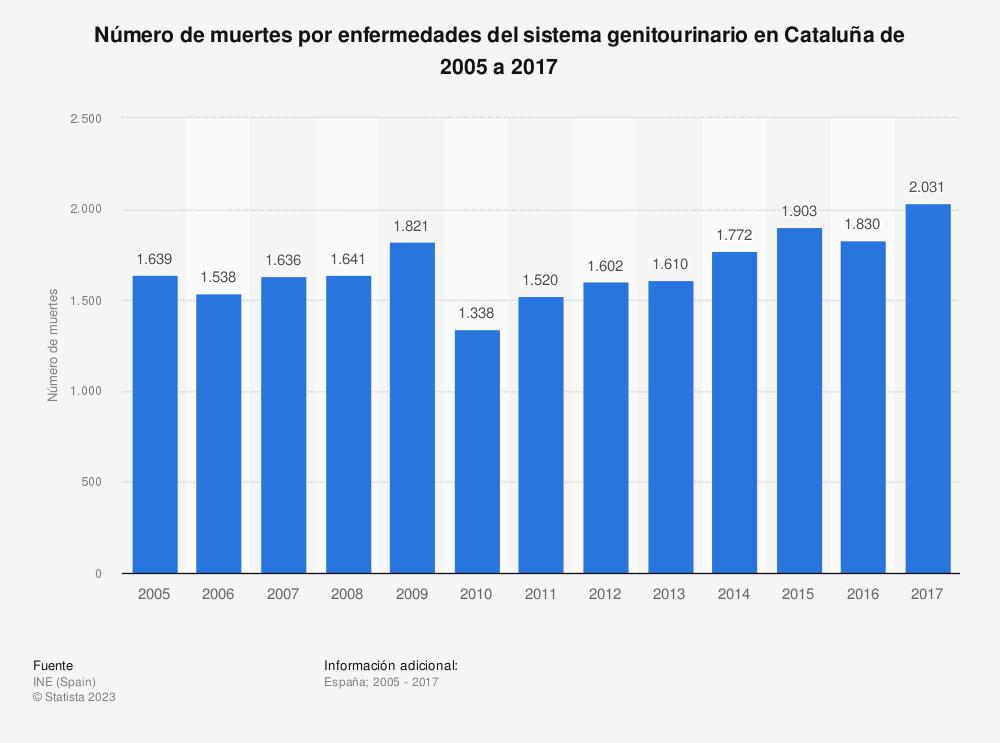 Estadística: Número de muertes por enfermedades del sistema genitourinario en Cataluña de 2005 a 2017 | Statista