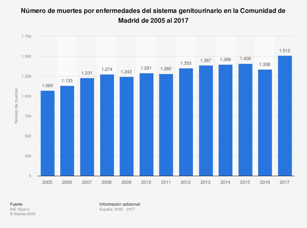 Estadística: Número de muertes por enfermedades del sistema genitourinario en la Comunidad de Madrid de 2005 al 2017 | Statista