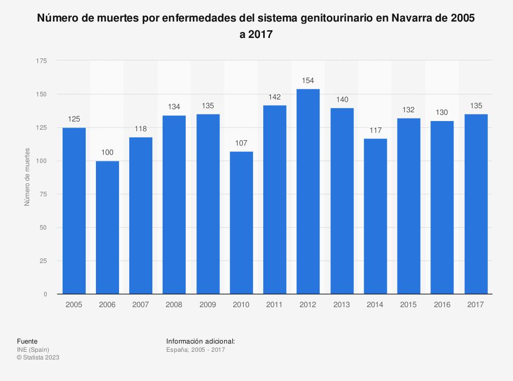 Estadística: Número de muertes por enfermedades del sistema genitourinario en Navarra de 2005 a 2017 | Statista