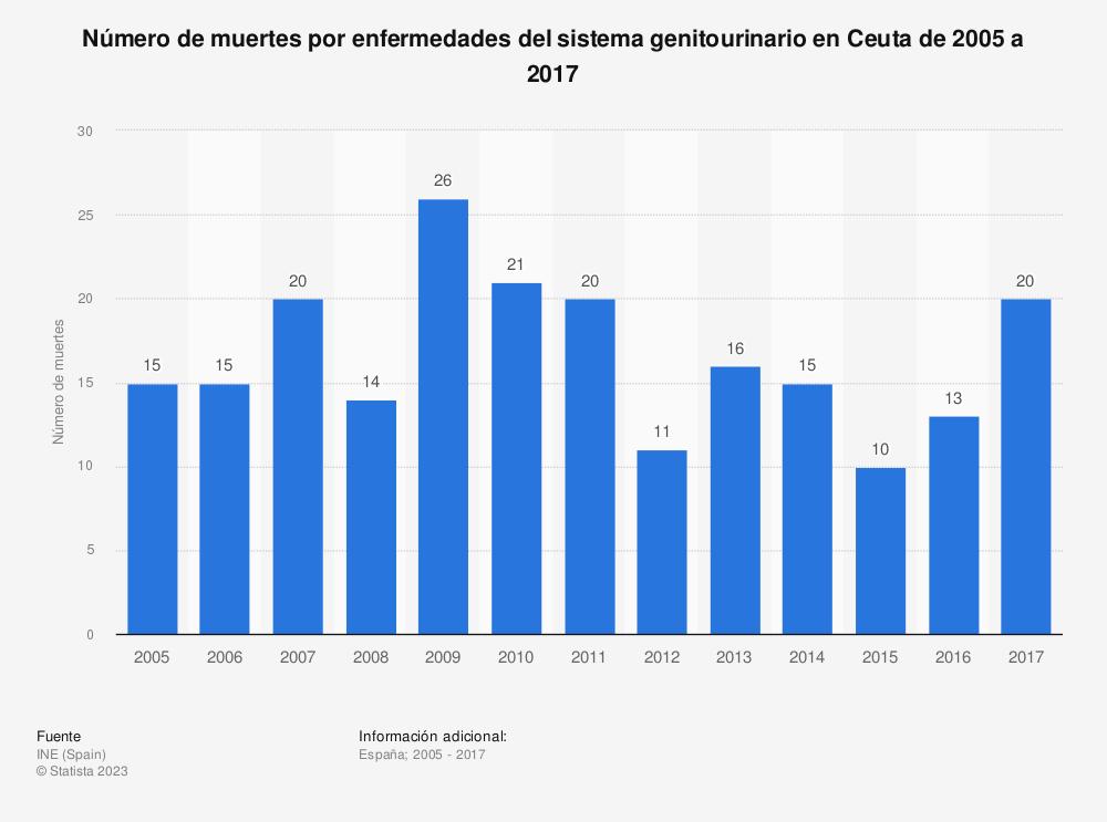 Estadística: Número de muertes por enfermedades del sistema genitourinario en Ceuta de 2005 a 2017 | Statista