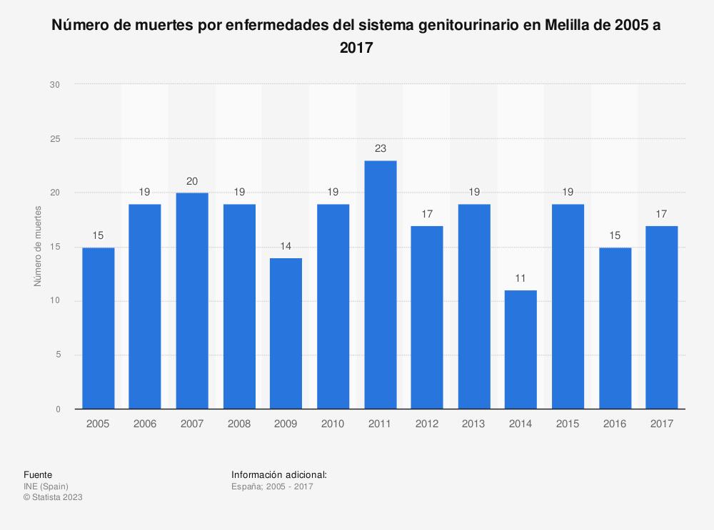 Estadística: Número de muertes por enfermedades del sistema genitourinario en Melilla de 2005 a 2017   Statista